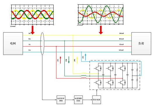 (或对称)是由于三相负载不平衡(或对称)以及系统元件参数的不对称所致